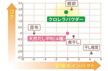 (株)味香り戦略研究所にて味覚センサーを使った味の分析を行ったところ、グラフの通り、天然だしに匹敵する旨味とコクがあることが科学的に示された。